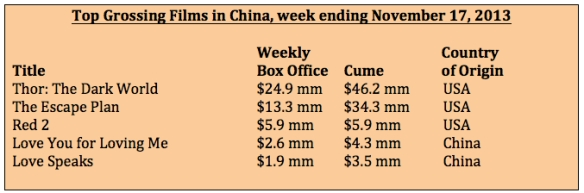 Box Office week ending 11-17-13