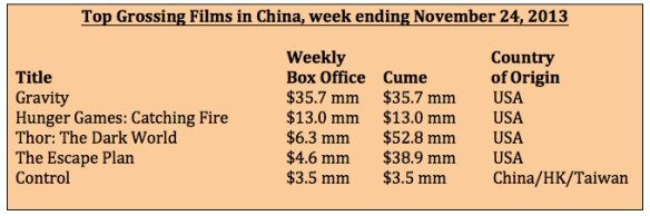 Box office week ending 11-24-13
