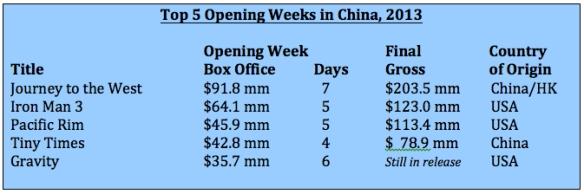 Top 5 Opening Weeks 2013