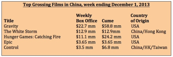 Box office for week ending Dec 1, 2013