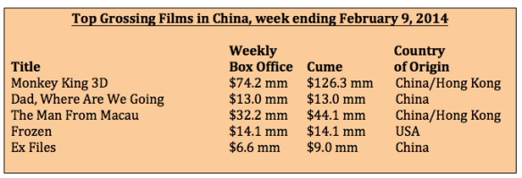 Box office for week ending Feb 9, 2014