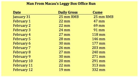 Macau's leggy run