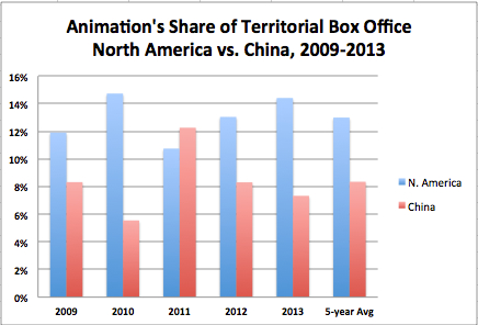 Animation Share of B.O. 2009-2013