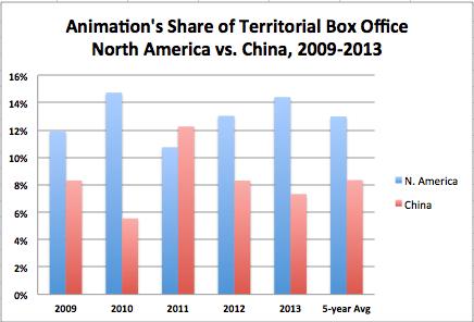 Animation Share of B.O. 2009-2013