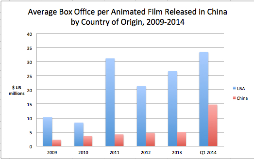 Average BO per animated film 2009-2014