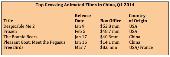 Top Grossing Animation Q1 2014