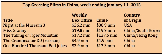 Box office for week ending Jan 11, 2015
