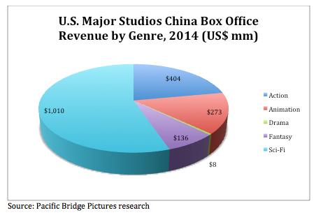 Studio BO share by genre 2014