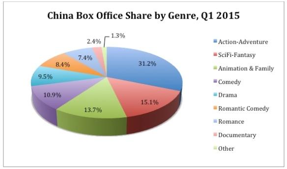 B.O. share by genre Q1 2015