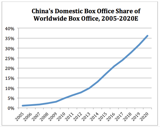 China share of WW box office