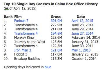Top 10 single day grosses