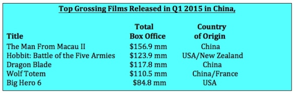 Top grossing films rel Q1 2015