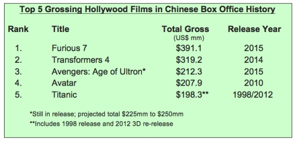 Top 5 Hwood Films in China