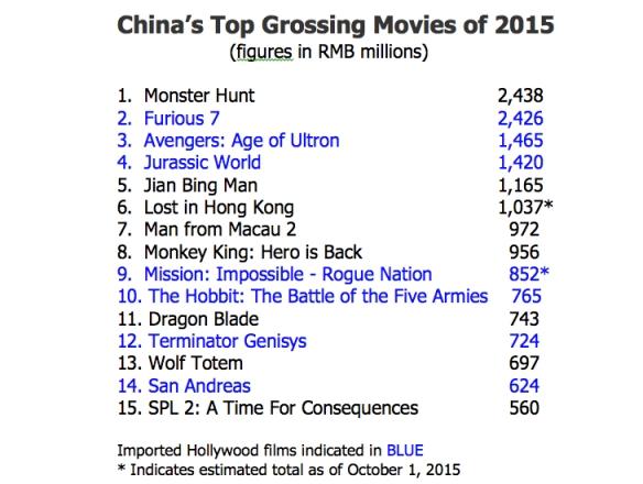 Top Grossers 2015
